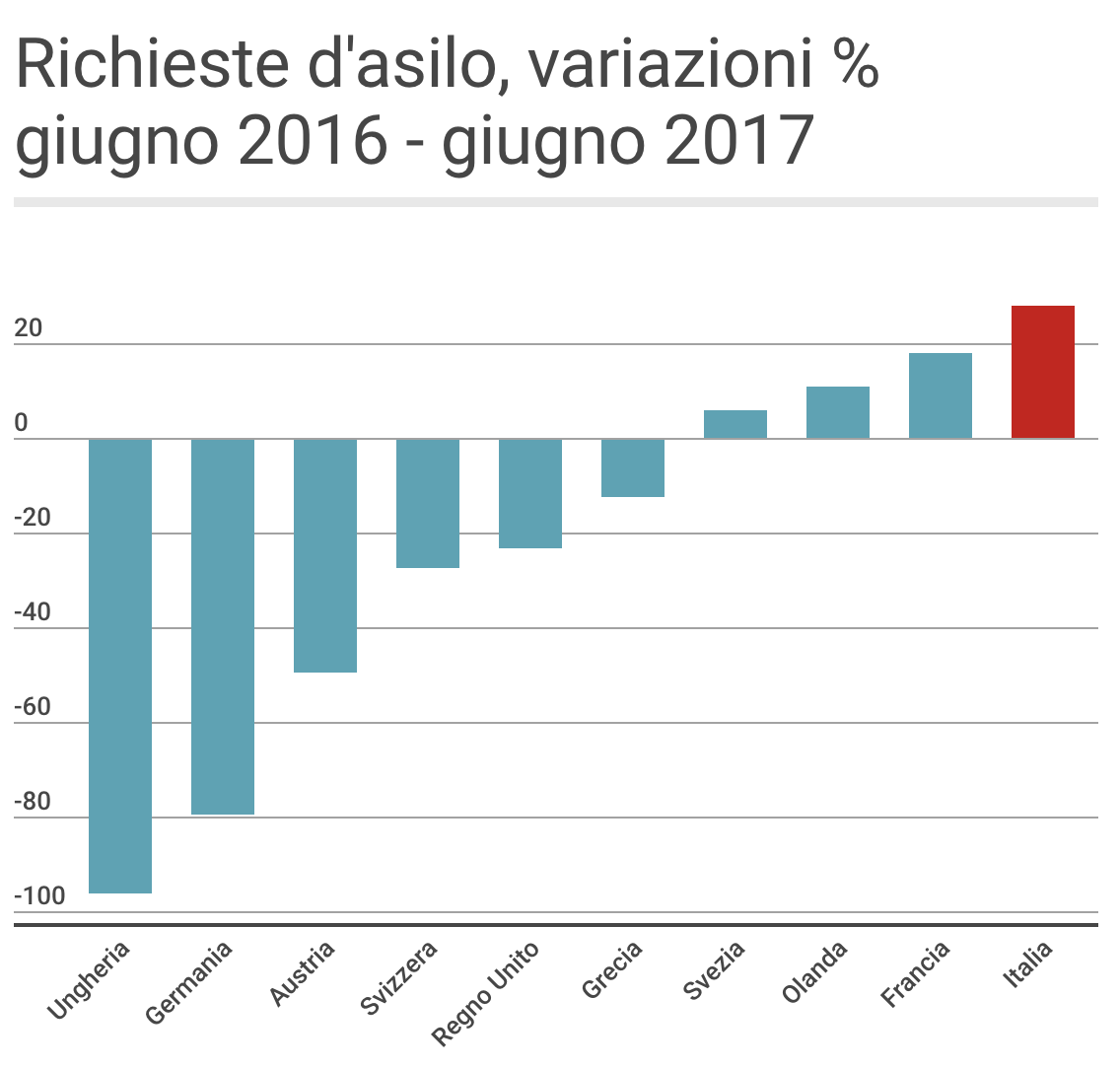 Sprar e decreto Salvini