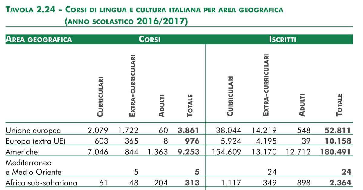 Corsi di lingua e cultura italiana nel mondo